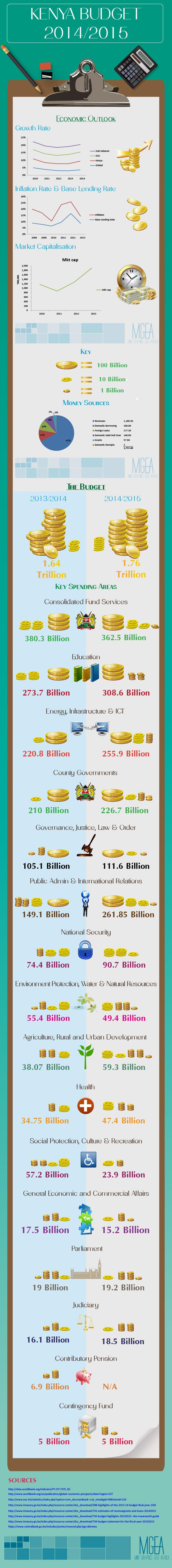 Kenya Budget 2014/2015
